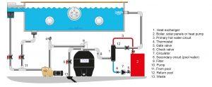 VianPool (Tiếng Việt) Lắp đặt hệ thống nước nóng bể bơi